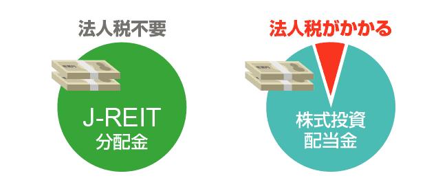 J-REITが株式投資より優れている点