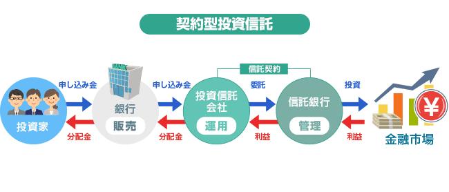 契約型投資信託