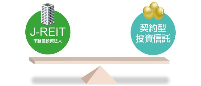 J-REITと他の投資信託との違い