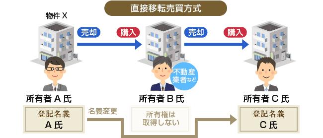 直接移転売買方式(第三者のためにする契約)