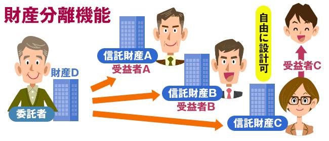信託のメリット:財産分離機能を有する