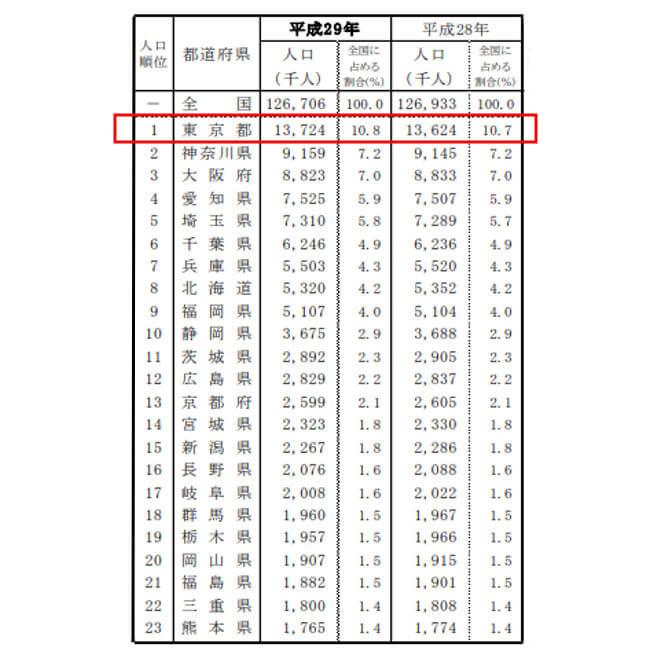 東京都人口ランキング