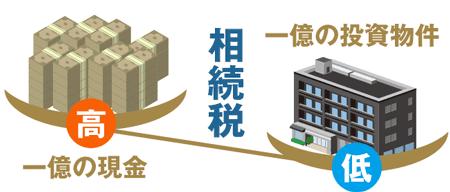 一億円の現金より一億円の投資物件の方が相続税は低い