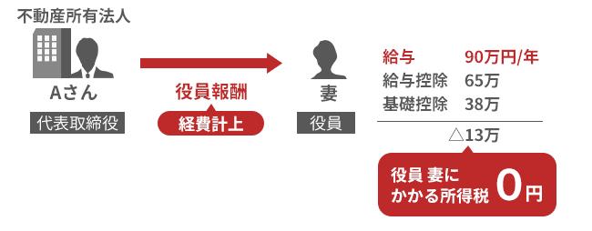 不動産投資法人から役員報酬を家族に支払うことができる