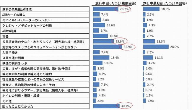 訪日外国人旅行者の国内における受入環境整備に関するアンケート