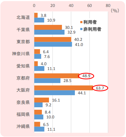 都道府県別民泊利用率