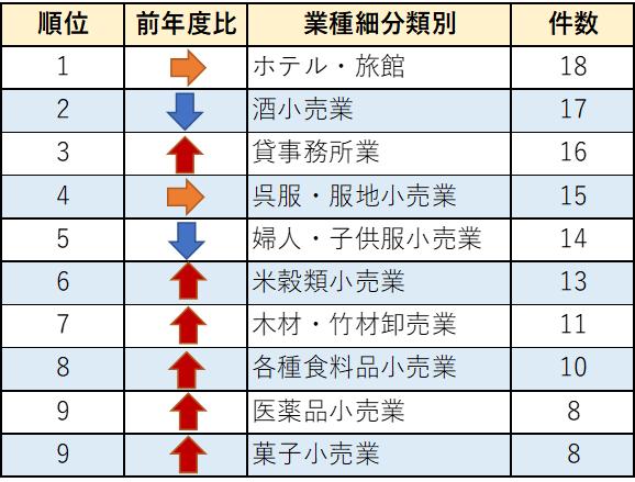 老舗企業倒産等業種細分類別