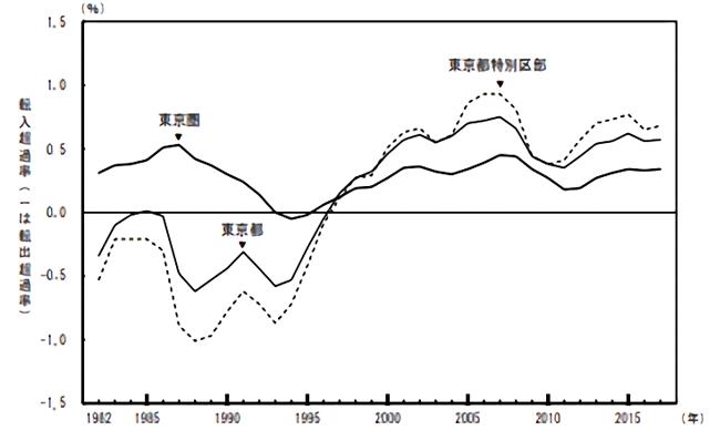 東京圏転入超過率の推移