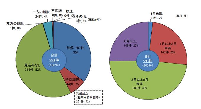 金融ADRの平成29年上半期の件数
