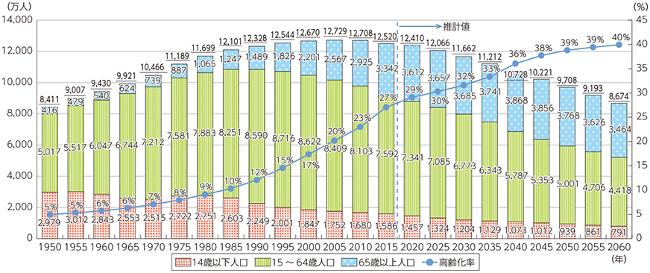 我が国の人口の推移