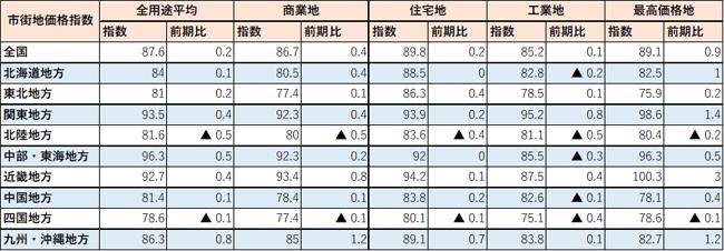 市街地価格指数と前期比