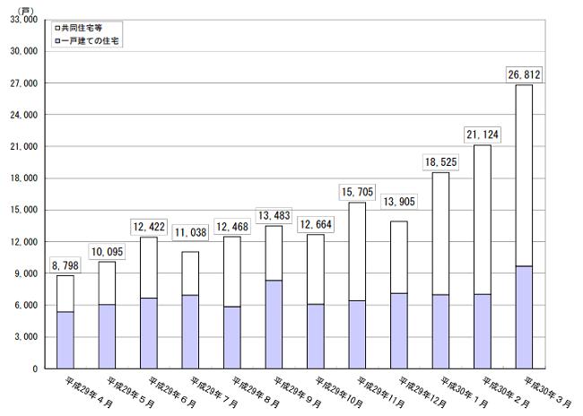 住宅性能評価の平成29年推移