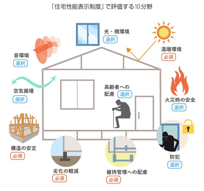 住宅性能評価の10項目