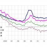東京都は安定的に地価上昇。東京圏最新地価動向