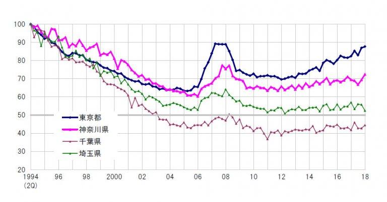 東京最新地価動向
