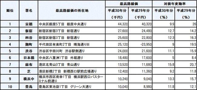 東京最高路線価