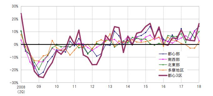 都内エリア別地価変動率