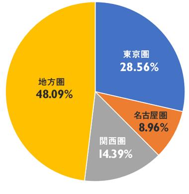 人口3割が東京に集中