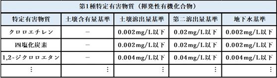 第1種特定有害物質(揮発性有機化合物)