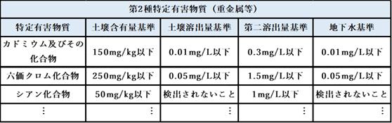 第2種特定有害物質(重金属等)
