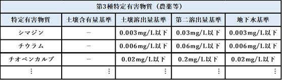 第3種特定有害物質(農薬等)