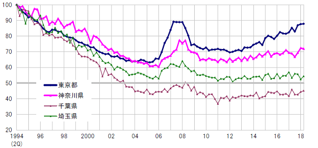 住宅地 地価指数