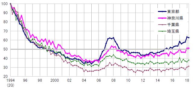 商業地 地価指数