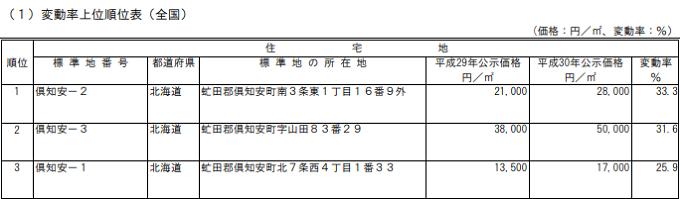 変動率上位順位表(全国)