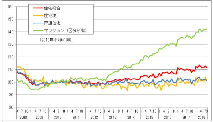住宅・不動産価格指数