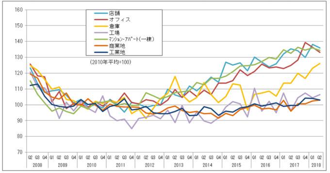商業用・不動産価格指数