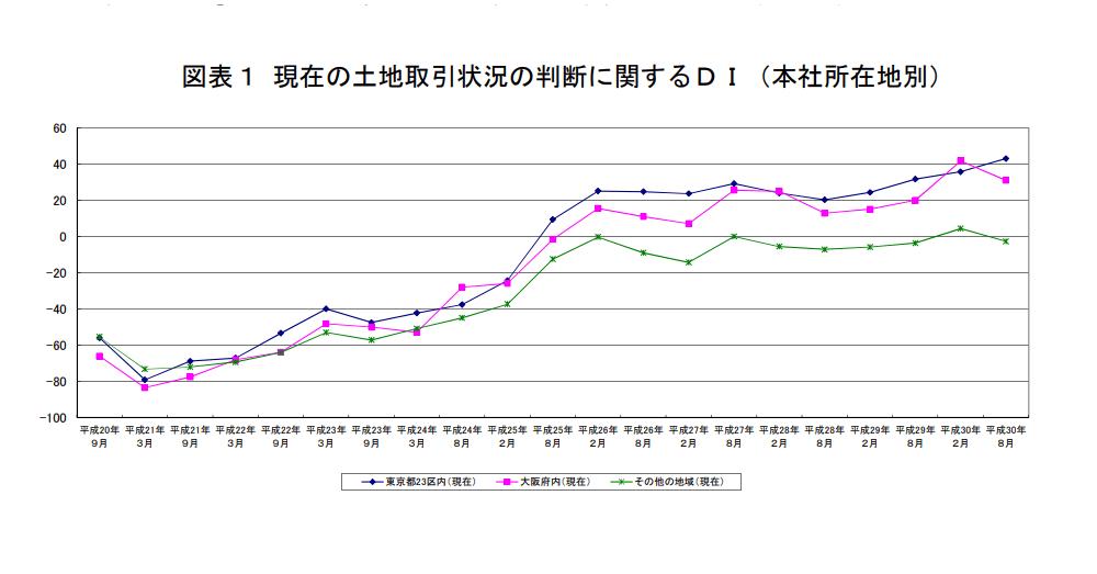 東京のみが引き続き活発傾向 土地取引状況