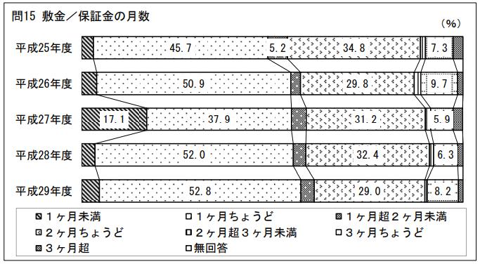 敷金/保証金の月数