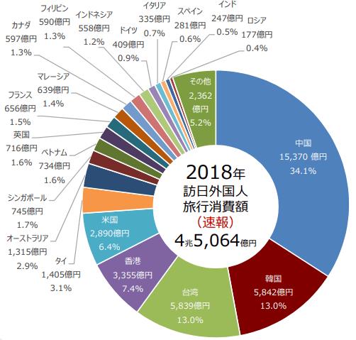 国籍・地域別の訪日外国人旅行消費額と構成比