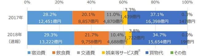 訪日外国人旅行消費額の費目別構成比