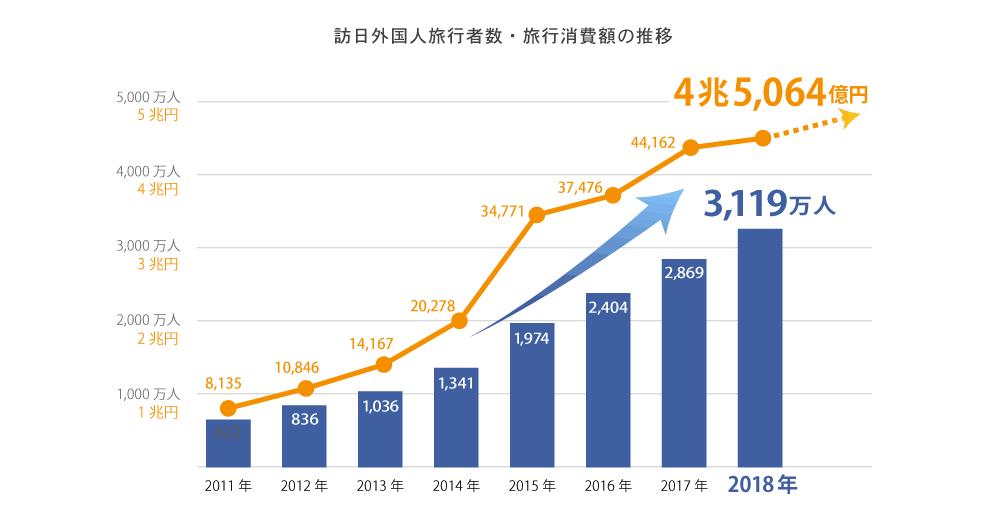 2018年の訪日外国人は3119万人、消費額は4.5兆円