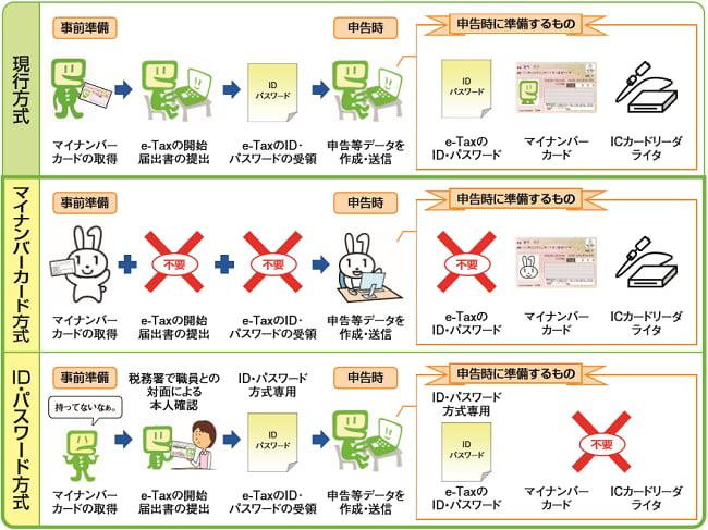 e-Taxが利用できる、ID・パスワード方式とは