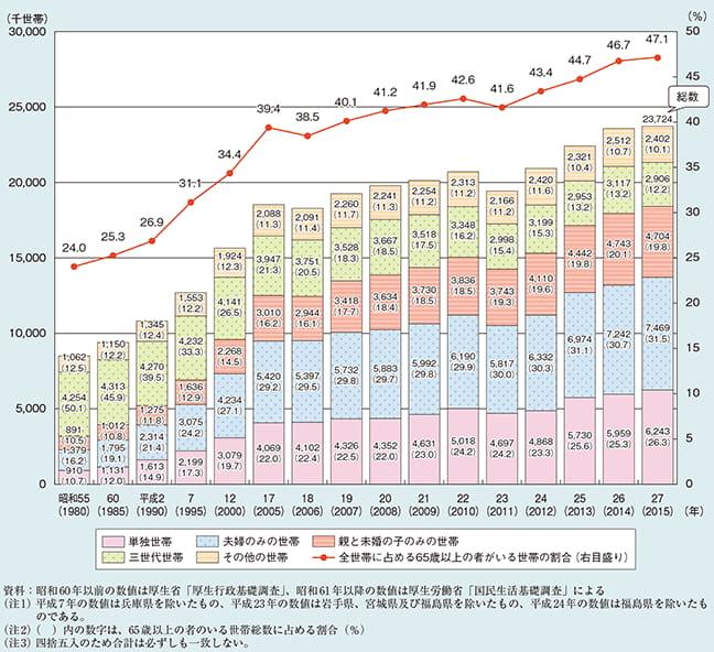 65歳以上の者のいる世帯数及び構成割合(世帯構造別)と全世帯に占める65歳以上の者がいる世帯の割合