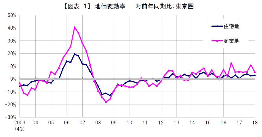 東京圏の地価指数はやや停滞へ(2018年10-12月)