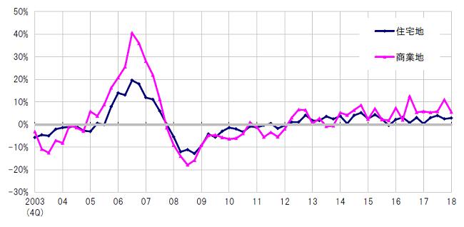 地価変動率 東京圏