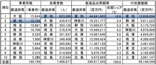 愛知県の工業