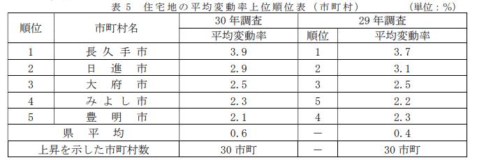 平成30年地価調査