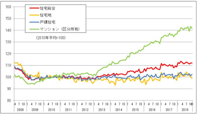 住宅不動産価格指数
