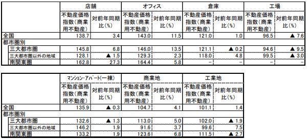 商業用不動産価格指数