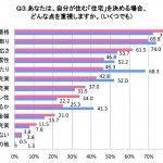 平成・昭和で住宅需要に差?世代別暮らし意識調査