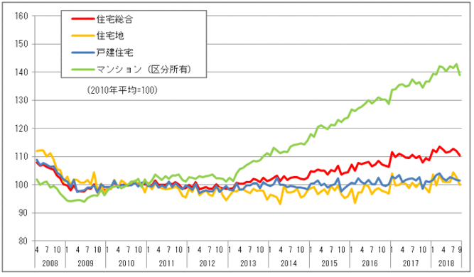 不動産価格指数