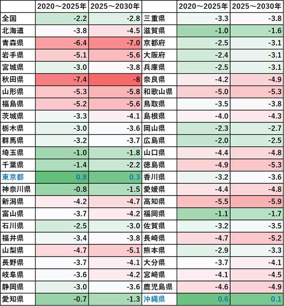 都道府県別総人口の増加率