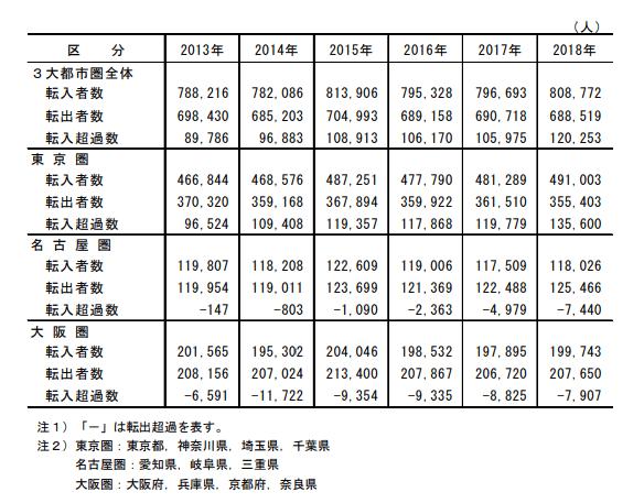 3大都市圏(東京圏、名古屋圏、大阪圏)の転入超過数