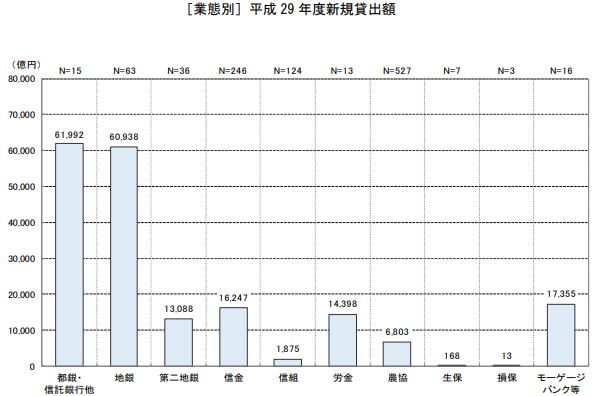 業態別の平成29年の新規貸出額