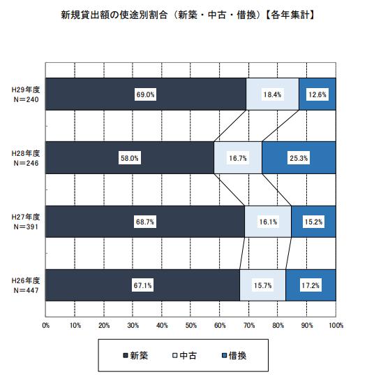 新規貸出額の使途別割合(新築・中古・借換)