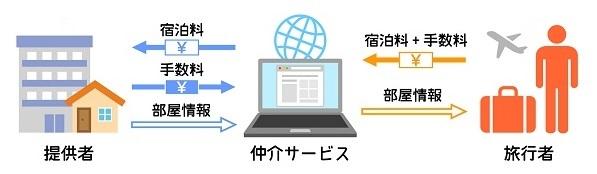 ▼「民泊仲介サービス」のイメージ図
